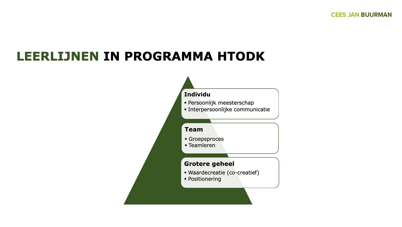 Team Development Programma Cees Jan Buurman