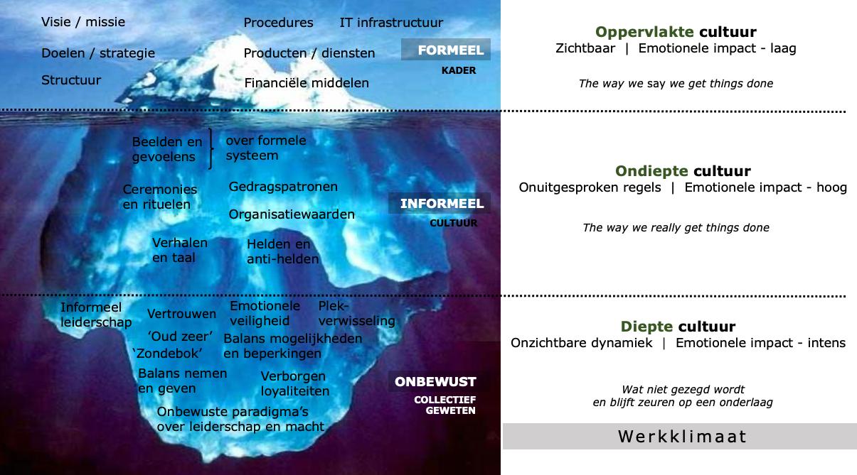 Training Systemen en Groepsprocessen - Cees Jan Buurman